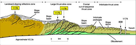 how big is a section figure f2 interpretive cross section of the nankai