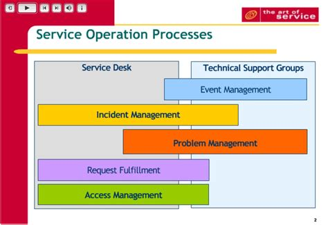 Service Desk Operations Manager Description by Image Gallery Service Operations