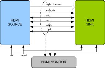 hdmi layout guide hdmi verification ip