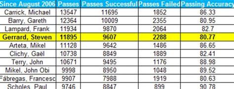 steven gerrard football statistics form guide sir alex ferguson on steven gerrard the stats that prove