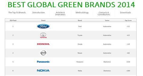 most popular teen brands 2014 popular teen brands 2014 top brands 2014 best global green