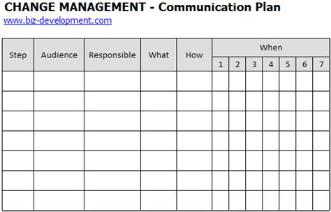 change communication template communication plan change management plan communication plan