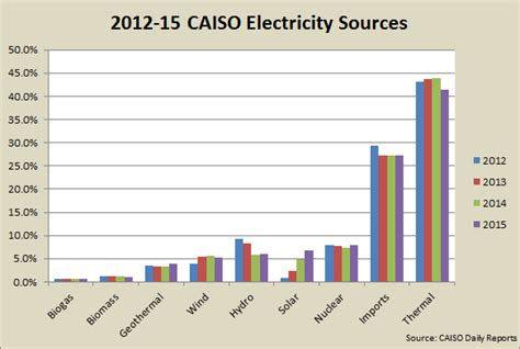 solar power is the last solar surges past wind hydro as california s no 1