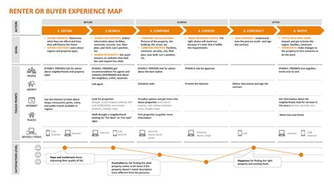 experience map exle info design pinterest