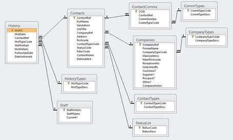 Tutorial Creating An Ms Access Contact Management Database Data Archiving Strategy Template