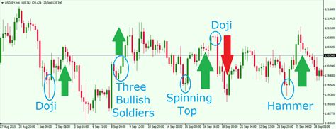 all candle sticks pattern a candle sticks books japanese candlestick patterns explained