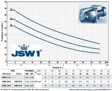 Pedrollo Jsw1bx pedrollo jswm 1bx n 246 nfelsz 237 v 243 jet szivatty 250