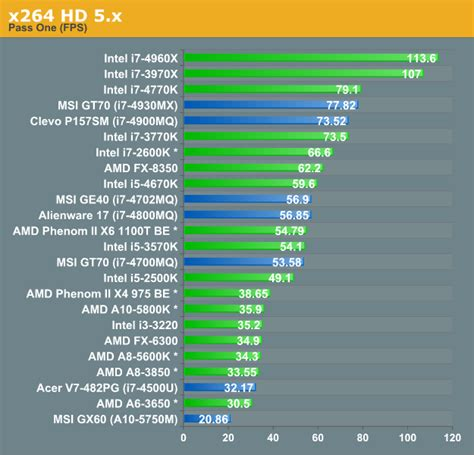 compare mobile processor compare amd and intel processors chart 2015 cpu