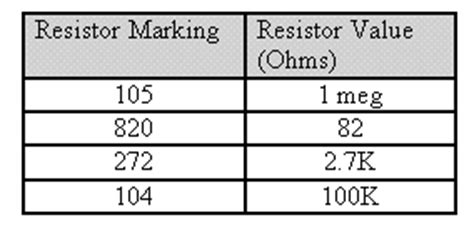 resistor marking values introduction to surface mount technology and surface mount devices for the small manufacturer