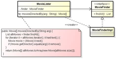 ioc design pattern java exle resolving your problems with dependency injection