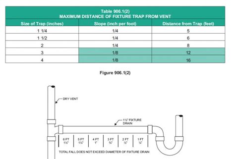 Plumbing Traps And Vents by Distance Between Sink To P Trap Them To Vent
