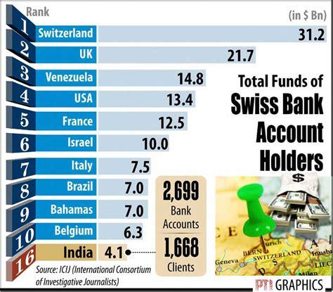 swiss bank account photos swiss account holding nations bse sensex gold