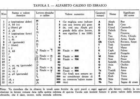 numeri latini in lettere introduzione alla cabala