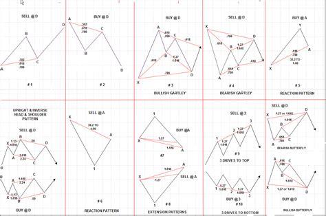 gartley pattern exles price patterns gartley butterfly bat forex tsd