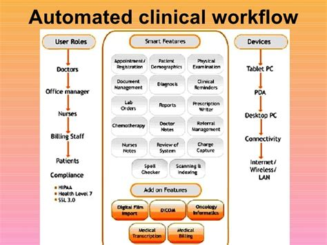 clinical workflow overview of electronic records sanjoy sanyal