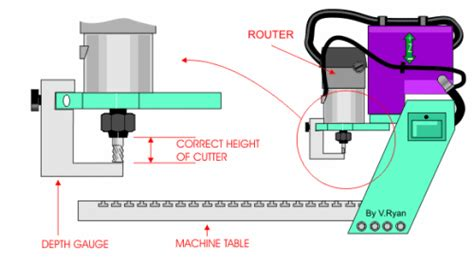 cnc machine diagram setting up the cutting tool to the correct length