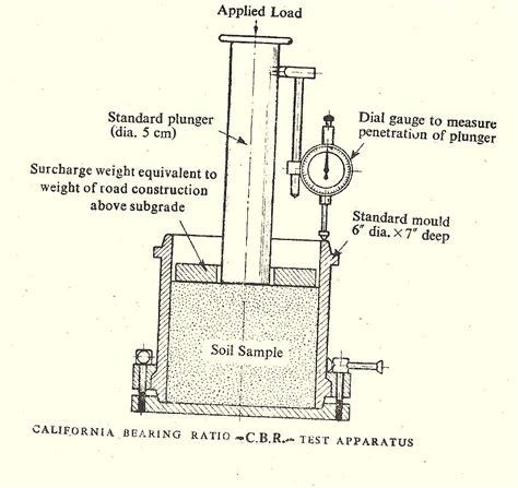 test procedura civile california bearing ratio cbr test on soils the