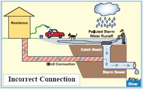 gully boat definition lower grand watershed interactive tool wit stormwater