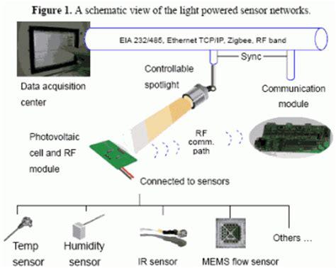 thermal comfort measurement sensors free full text development of light powered