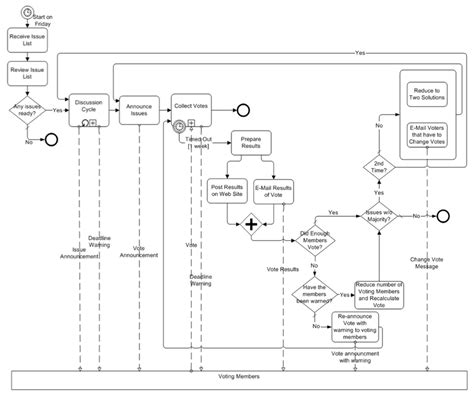 bpmn diagrams are abstractions figure 3 7 email voting process as an exle for a bpmn diagram with collapsed sub processes