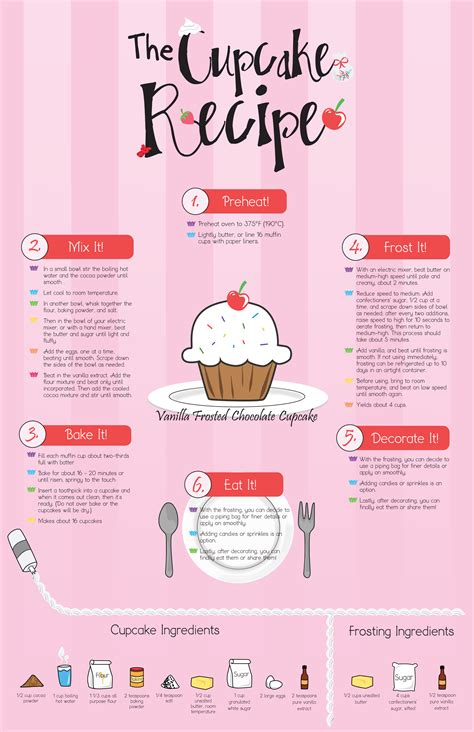 recipe infographics infographic about cupcake recipes baking cuppycakes