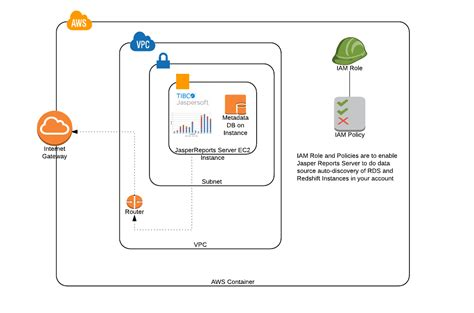 aws marketplace tibco jaspersoft reporting and analytics