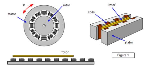 linear induction motor schoolphysics welcome