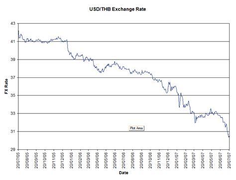 exchange rate bangkok bank bkk forex exchange rate