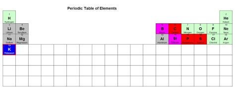 Elements That Are Gas At Room Temperature by Anyone 4 Science From Hydrogen To Tellurium Potassium