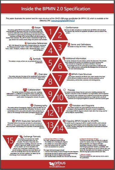 bpmn diagram poster bpmn types of task