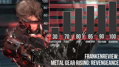 Metal Gear Rising Memes - reviewers say addictive combat is what makes metal gear
