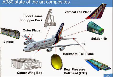 Pesawat Terbang Komersial bahayakah bahan komposite pada pesawat terbang komersial