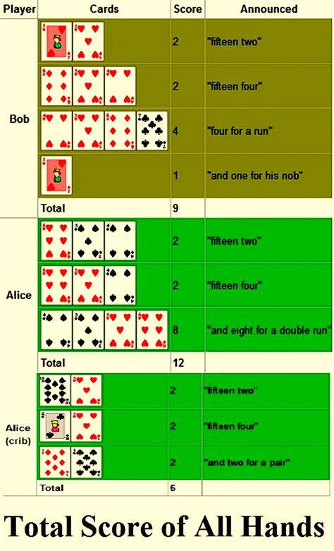 Crib Score by How To Play Card Cribbage And Variations