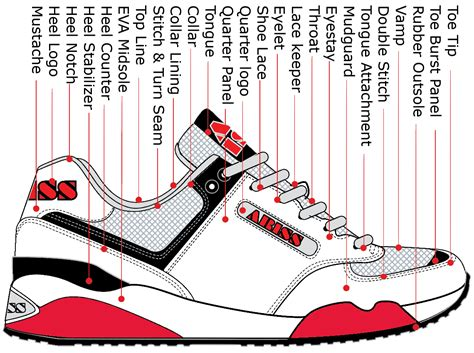 parts of shoes diagram running shoe parts terminology how shoes are made the