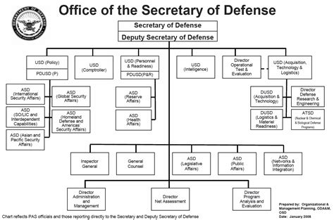 cadenas en visual basic significado file org chart for office of secretary of defense png