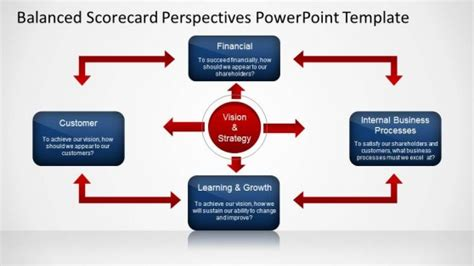 Balanced Scorecard Perspectives Powerpoint Template Slidemodel Balanced Scorecard Ppt Template