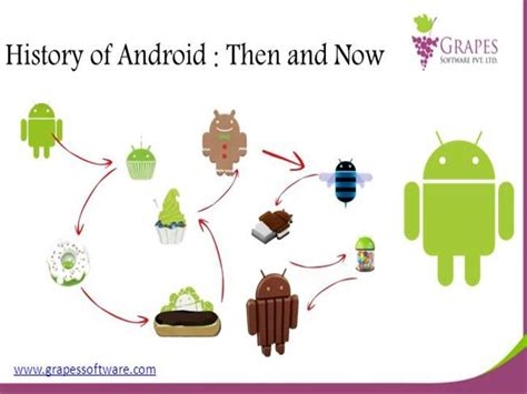 history of android history of android then and now authorstream