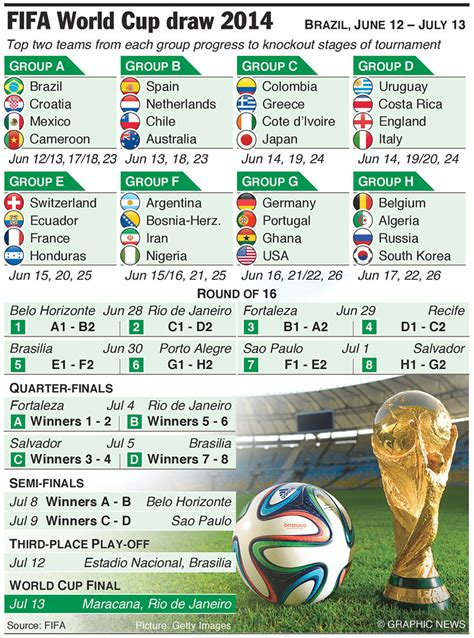 fifa world cup schedule world cup 2014 guide to groups fixtures and dates