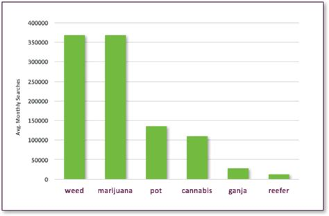 Marijuana Also Search For Other Word For Marijuana Related Keywords Other Word For Marijuana