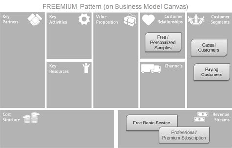 Freemium Business Model Template business model patterns bmi on the net