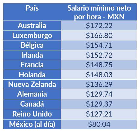salarios latinoamericanos el salario m 237 nimo deber 237 a ser de 10 965 pesos finerio