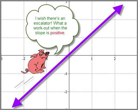 slope math is fun 28 best slope of a line images on pinterest algebra