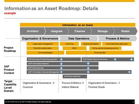 22 Images Of Data Governance Strategic Road Map Template Linkcabin Com Data Governance Roadmap Template