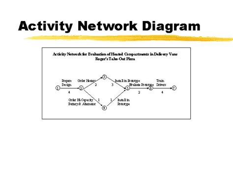 activity network diagram template activity network diagram template 28 images 1000