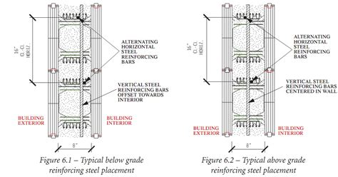 How To Receive Section 8 by Steel Reinforcement For Walls Horizontal Rebars