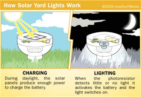 photoresistor how stuff works producing light solar cells and producing light howstuffworks