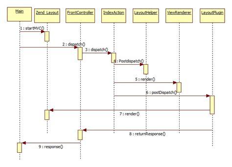 layout zend informatique php zend framework cyrille giquello