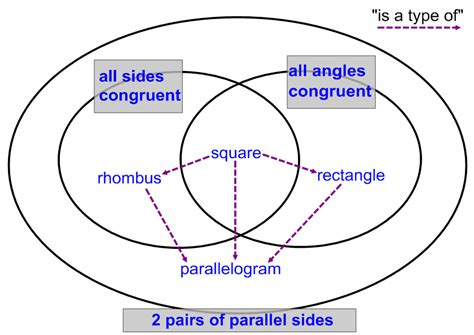 diagram of quadrilaterals venn diagram quadrilaterals gallery how to guide and
