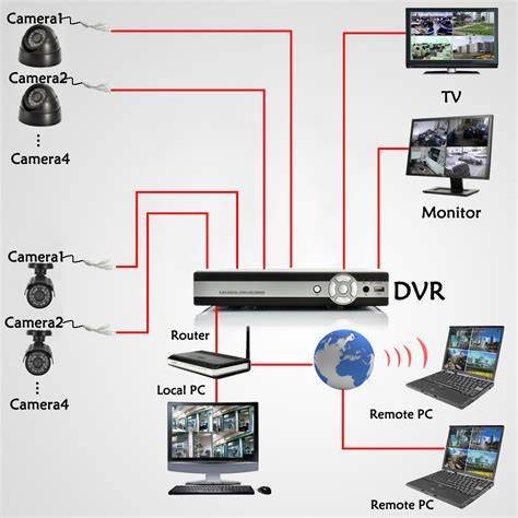 Cctv System global brothers traders ltd nestle foods cctv system