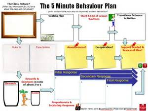 Plan 5 The 5minbehaviourplan By Leadinglearner And